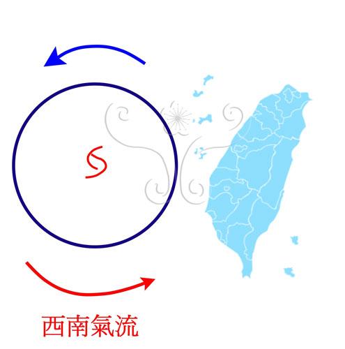 颱風中心進入臺灣海峽時以偏西南風為主
