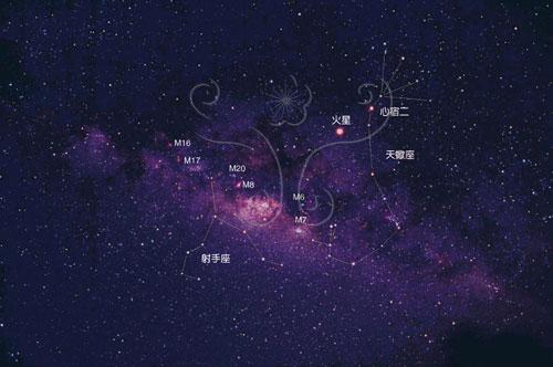 夏季南方天空的銀河
