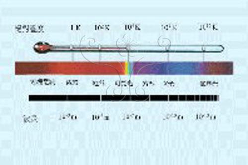 不同溫度的物理表面會熱輻射出不同波長的電磁波