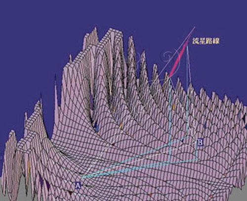 利用天文軟體將流星軌跡上某幾個點的「方位角」和「仰角」求出來,連接之後會得到一個平面。再由不同點畫出的平面交會之後,就會交出一條直線,這就是流星行經的路線。