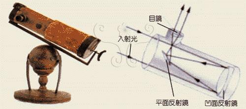 牛頓於1668年創製的反射式望遠鏡,可消除透鏡造成的色差缺點。