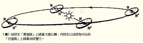 地球在「黃道面」上繞著太陽公轉,月球在以地球為中心的「白道面」上繞著地球運行。