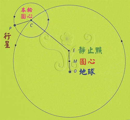 托勒密的地心體系圖示