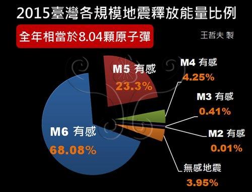 2015臺灣各規模地震釋放能量比例