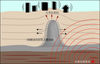 造成古亭坑層背斜區域地表位移示意圖