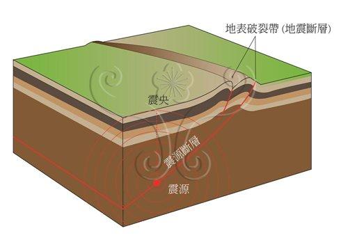 地震斷層與震源斷層的關係示意圖。