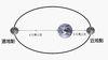 月地距離的誇張示意圖